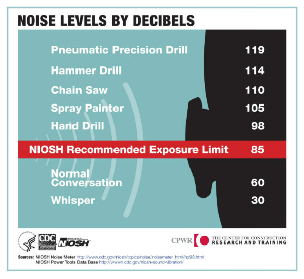 Noise Level By Decibels